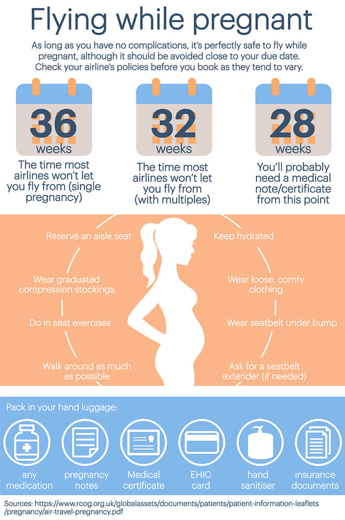 Infographic showing stats and tips on flying while pregnant